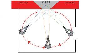 Clearing Corners Gunsite Academy funnels