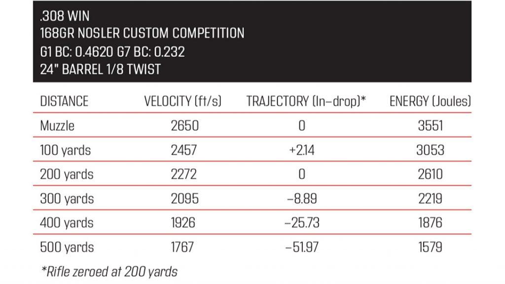 True Velocity .308 ammunition specs