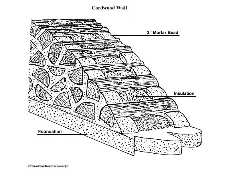 The walls are built by stacking softwood logs 12 to 24 inches in length firewood style, and using a mortar mixture to hold them together at the ends, then insulating the center cavity with sawdust and lime.