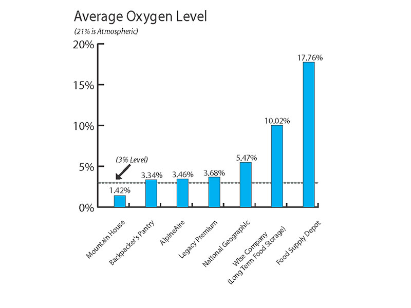 Mountain house oxygen levels study