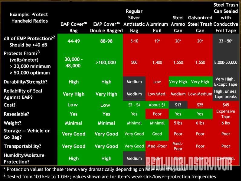 EMP cover comparison, chart