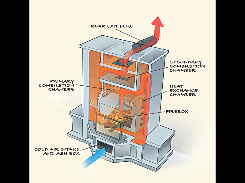 Radiant vs convection energy which heating system is best for What is the best heating system