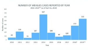 chart measles outbreaks