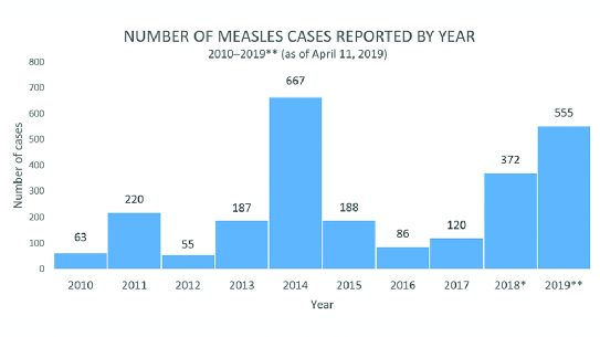 chart measles outbreaks