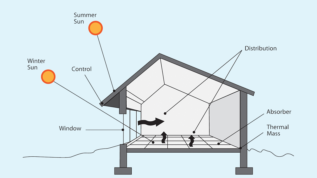 passive solar home design, illustration