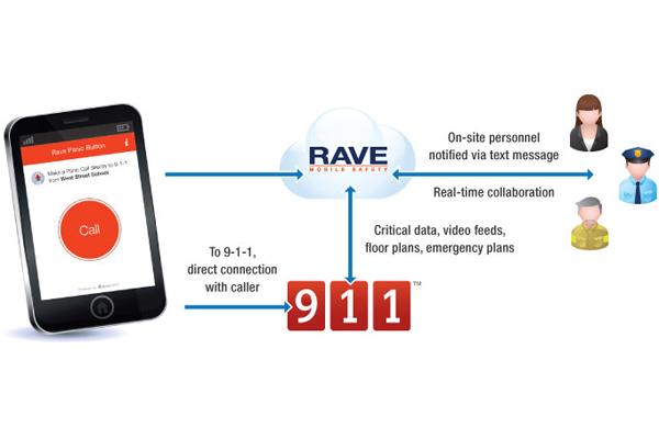 Rave Panic Button