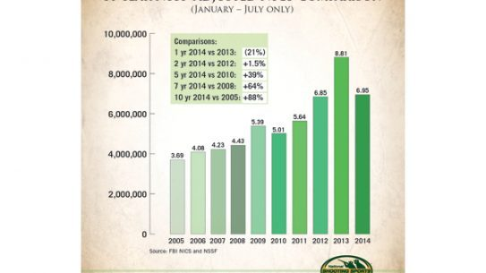 The NSSF says gun sales for the first seven months of 2014 are the highest of the past 10 years, except for 2013. (Photo: NSSF)