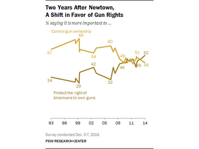 Pew Research Center Survey, pew research center, pew research center gun rights