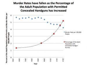 concealed carry, concealed carry murder rate, murder rate,