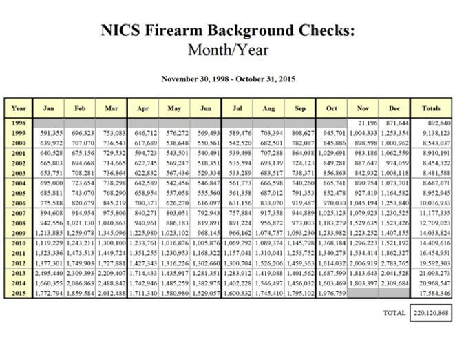 fbi, gun background check, background check, background checks