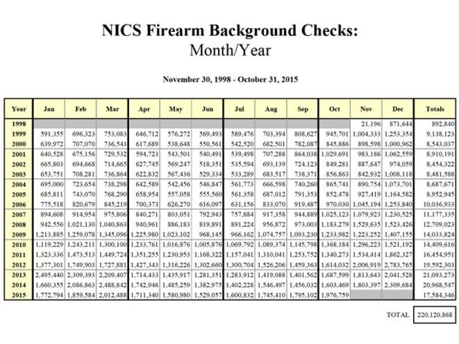 fbi, gun background check, background check, background checks