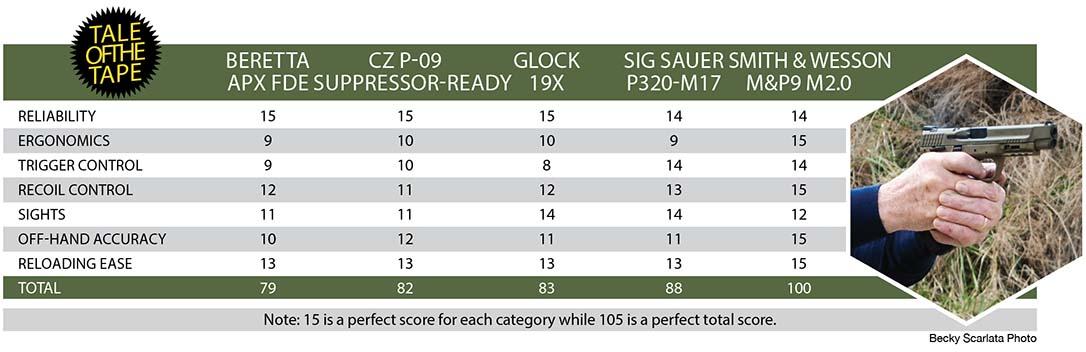 Modular Handgun System ranking