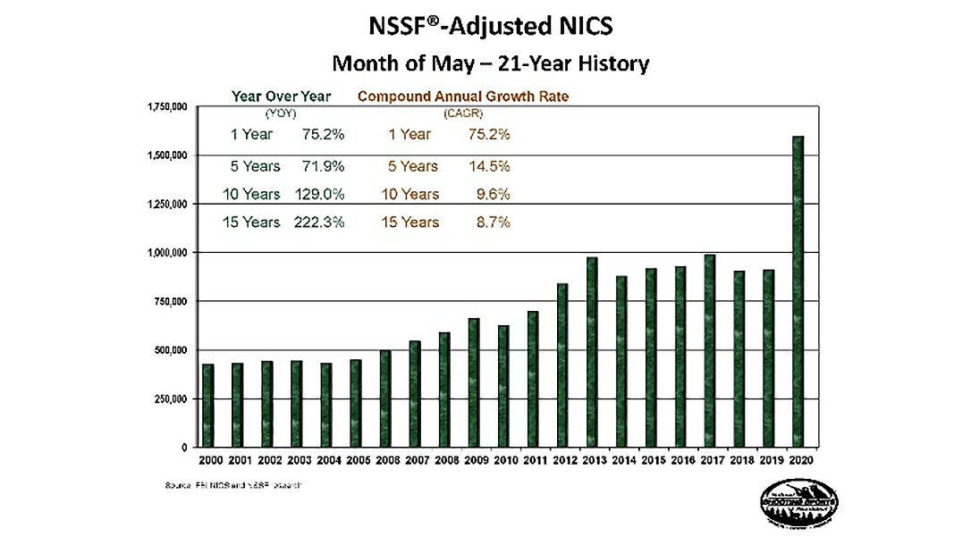 May NICS numbers set all-new records.