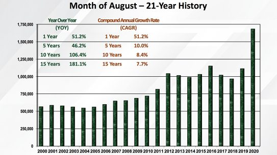 NSSF-adjusted NICS numbers set another record month in November 2020.