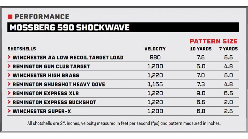 The Mossberg 590 Shockwave 20-Gauge's performance.
