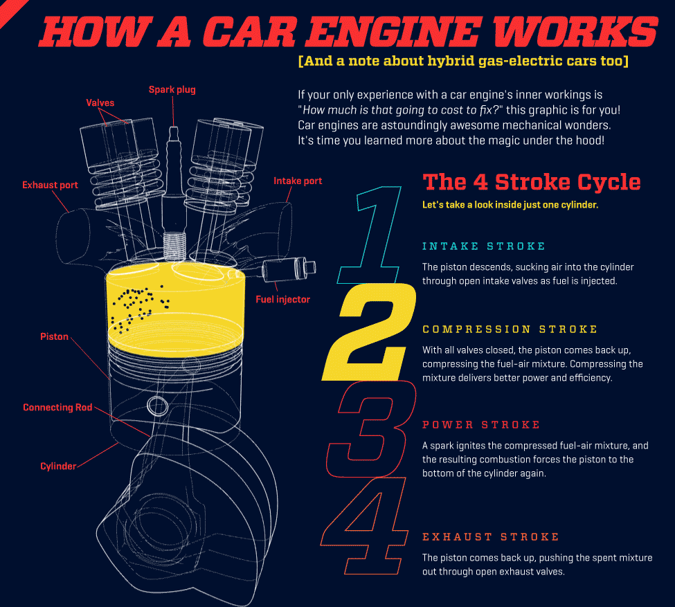 How An Engine Works Infographic Rides Magazine Internal Combustion Diagram Of A Show