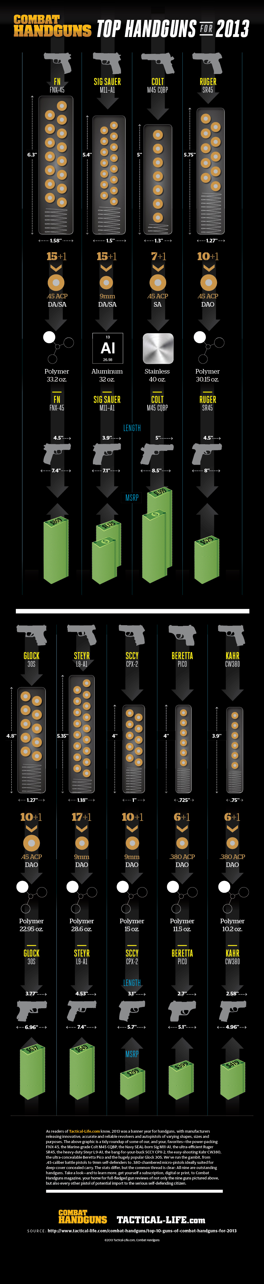 Combat Handguns Top Handguns of 2013 Infographic