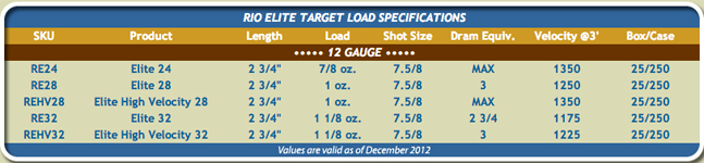 Rio Elite Ammo | Specifications