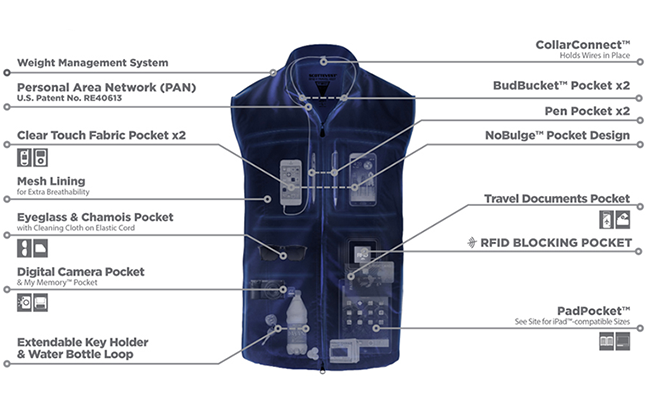 ScottEVest RFID Travel Vest info