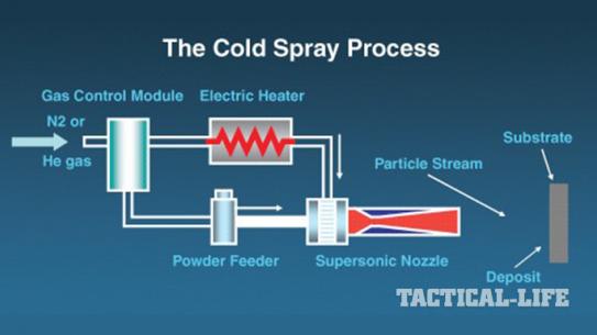 U.S. Army Research Lab Cold-Spray System