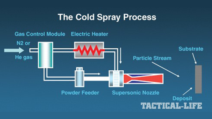 U.S. Army Research Lab Cold-Spray System