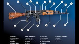 Questions & Answers AK-47 diagram
