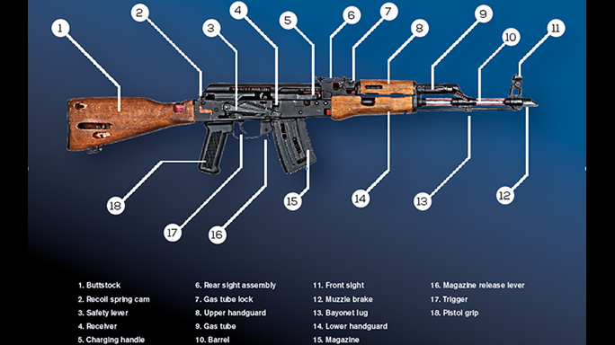 21 Important Questions Answers About The Ak 47 Tactical Life Gun