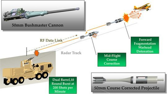Army Anti-Drone Technology