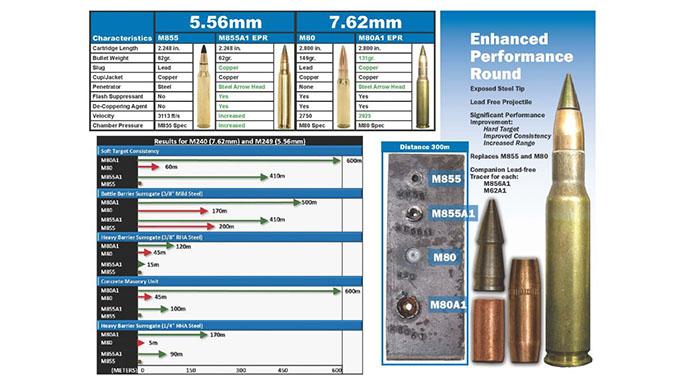marines M855A1 round
