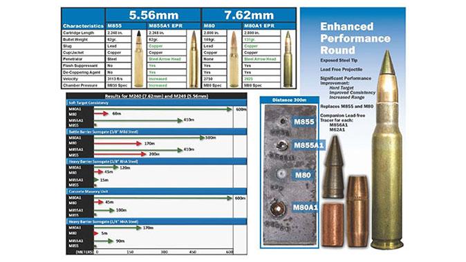 M855A1 round details