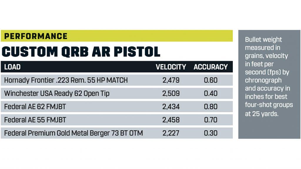 AR Pistol Build Performance Stats